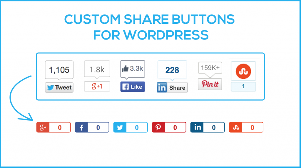 Custom Share Buttons for Wordpress